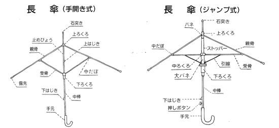 洋傘展開図1