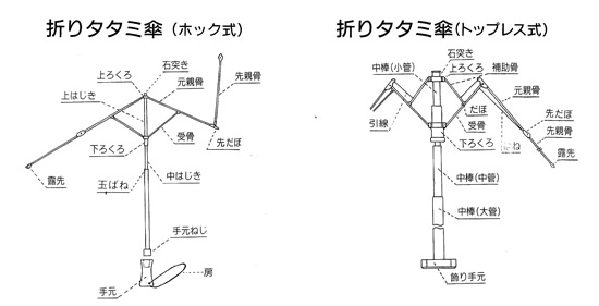 洋傘展開図2
