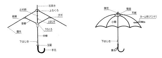 洋傘部分名称